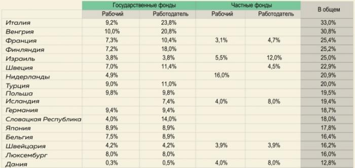 Размер пенсионных отчислений в разных странах