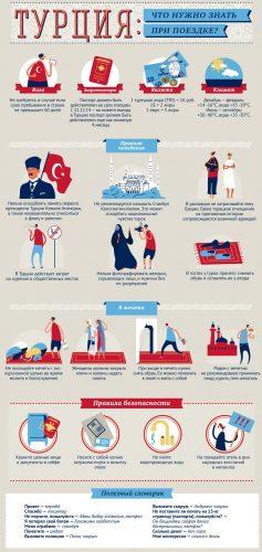 Что нужно знать при поездке в Турцию