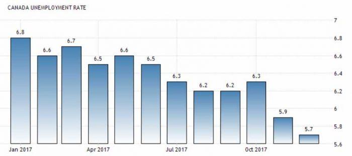Уровень безработицы в Канаде на 2017