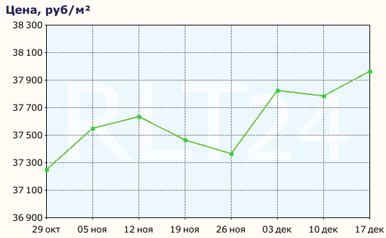 Динамика цен на недвижимость за кв. метр в Майкопе