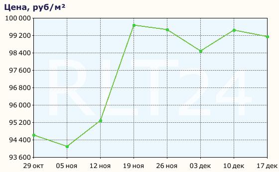 Динамика цен на квартиры в Алуште