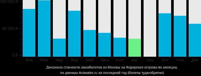 Динамика цен билетов на самолет из Москвы на Фарерские острова