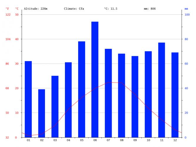Климатический график г. Майкоп