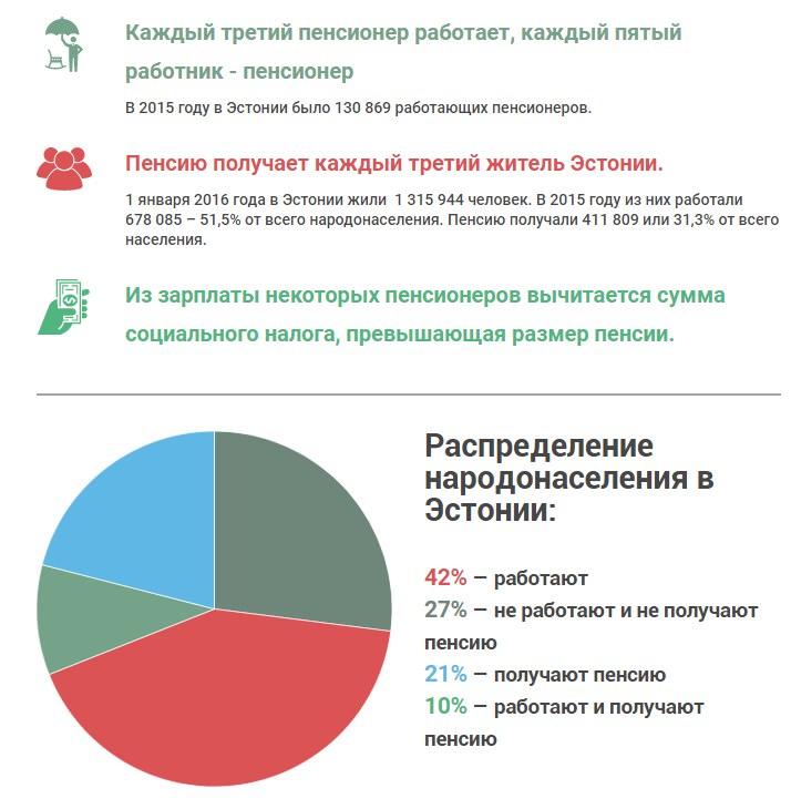 Как получить пенсию в эстонии минимальный размер пенсии в волгоградской области в 2021