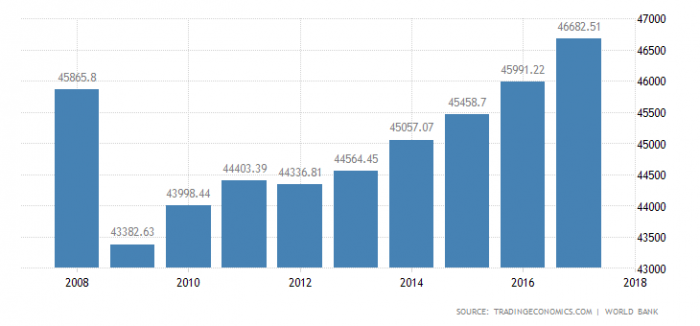 Дания - ВВП на душу населения ППС
