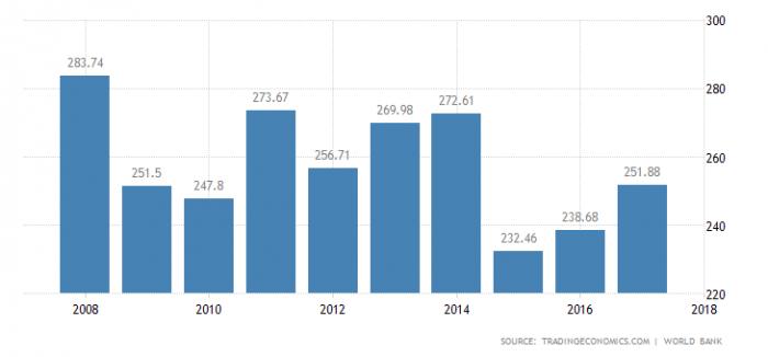 ВВП Финляндии