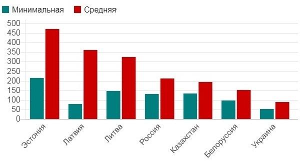 Минимальная и средняя пенсия по странам