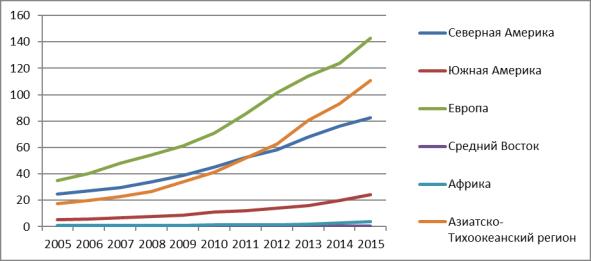 Динамика конечного потребления энергии, произведенной с помощью ВИЭ в период с 2005 по 2015 гг.