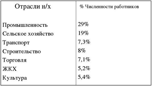 Структура занятости по отраслям хозяйства