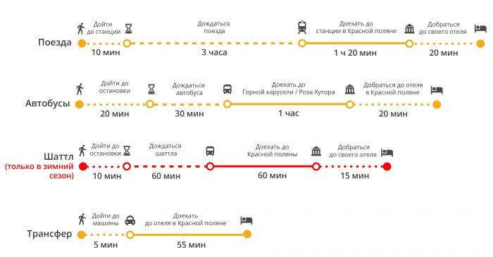 Длительность поездки из аэропорта Адлера в Красную Поляну