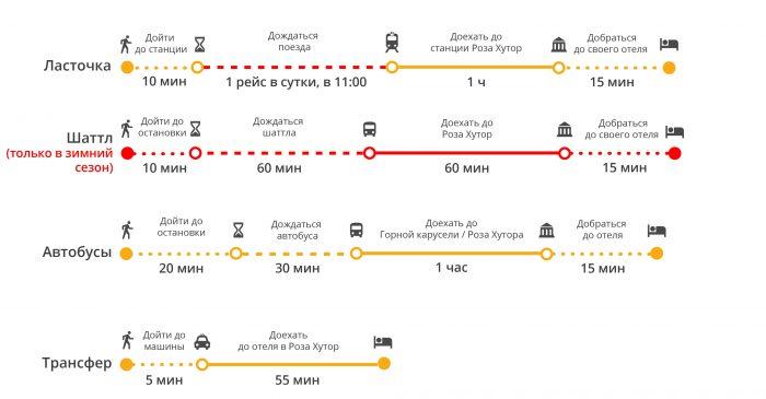 """Время на дорогу до курорта """"Роза Хутор"""" на различных видах транспорта"""