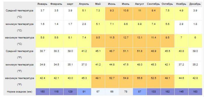 Климат Фарерских островов