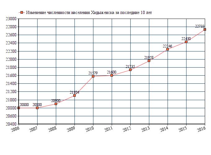 Численность населения за последние 10 лет