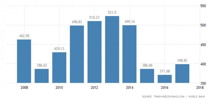 ВВП Норвегии