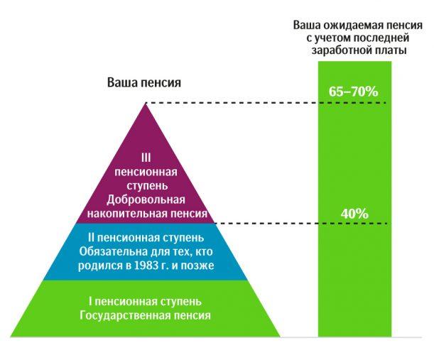 Пенсионная система Эстонии