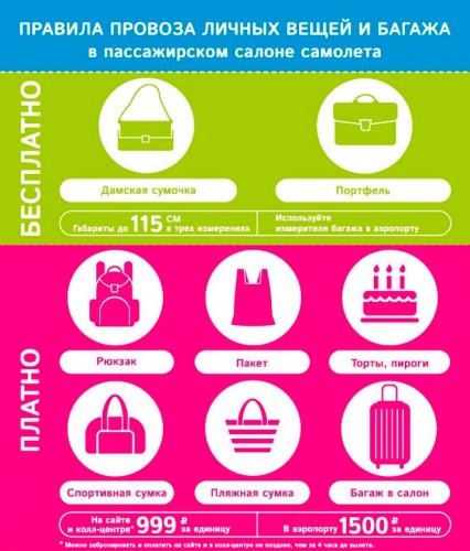 Правила провоза багажа авиакомпанией «Победа»