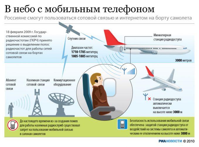 Использование мобильного телефона в России