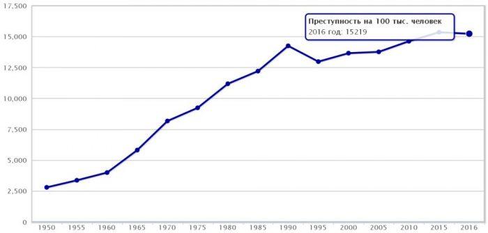 Уровень преступности в Швеции в 2016 году
