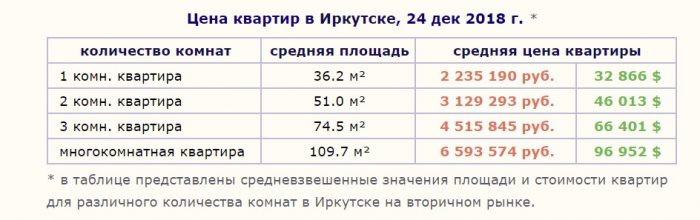 Цена квартир в Иркутске на 24 декабря 2018 года