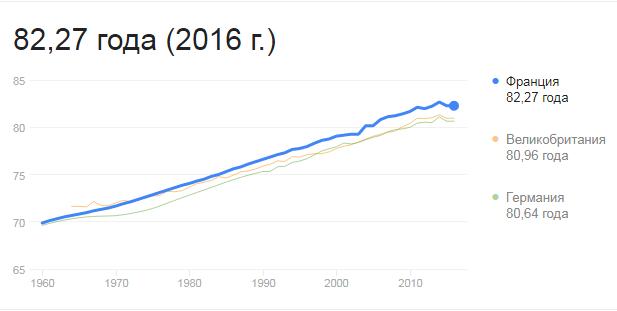 Продолжительность жизни во Франции
