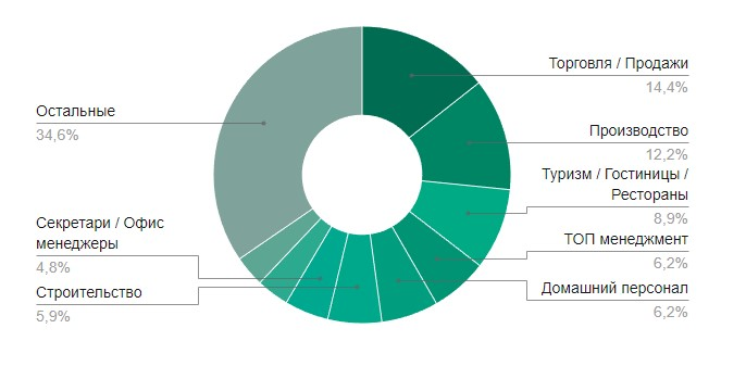 10 популярных отраслей по количеству вакансий в Ялте