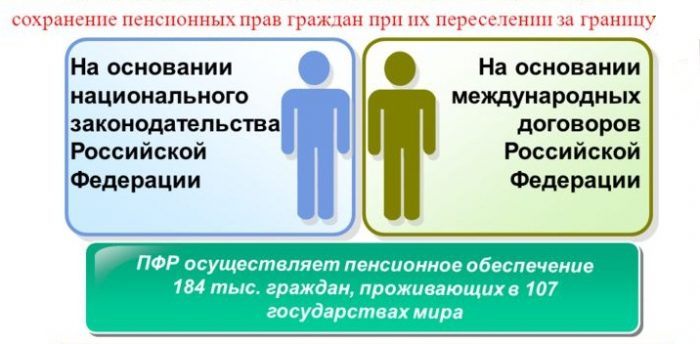 Пенсии граждан РФ за границей