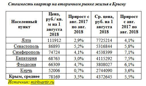 Цены на квартиры в Крыму