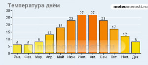 Температурный график Алушты