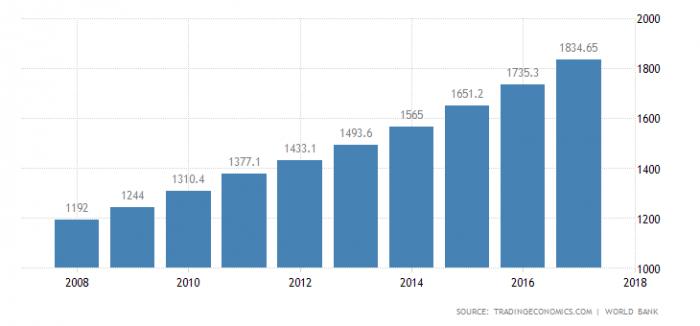 ВВП на душу населения