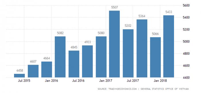 Вьетнам - Заработная плата