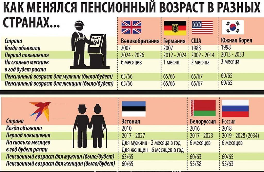 Как получить пенсию в эстонии сколько можно стоять на учете в центре занятости предпенсионного возраста