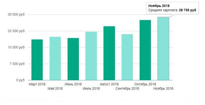 Уровень средней заработной платы в Ялте