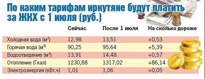 Тарифы ЖКХ в Иркутску с 1 июля 2018 года