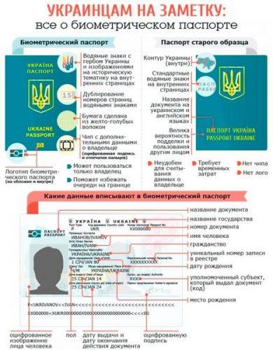 Биометрический загранпаспорт и паспорт старого образца