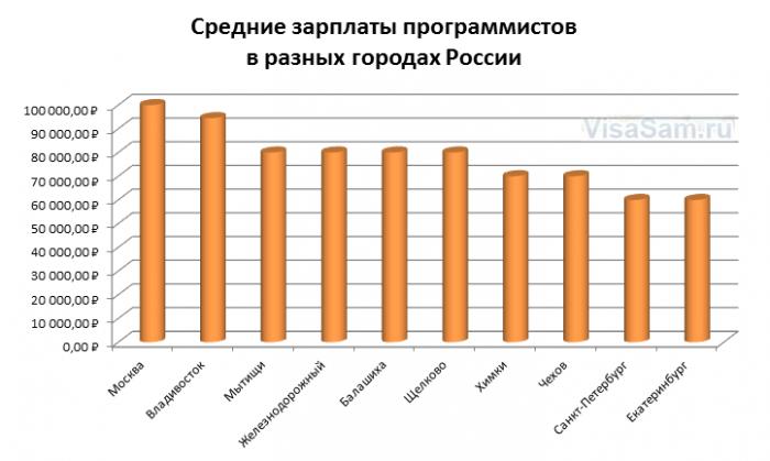 Зарплата программистов в России