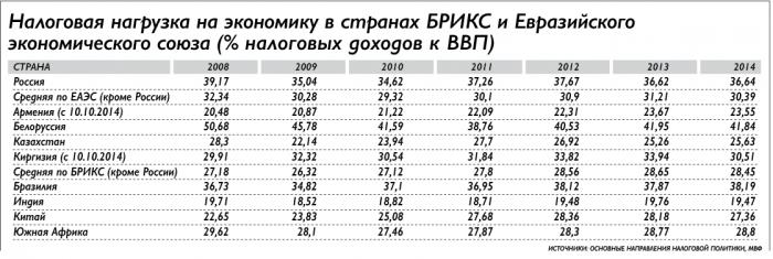 Налоговая нагрузка на экономику в странах БРИКС