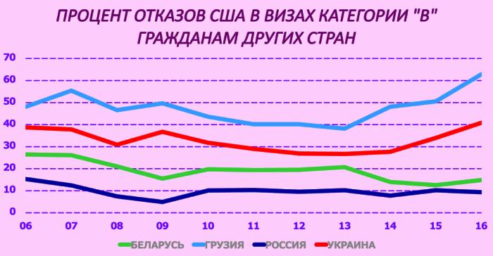 Процент отказов США в визах категории B гражданам постсоветского пространства