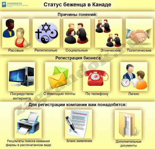 Изображение - Статус беженца в канаде для россиян biznes-v-kanade-522x500