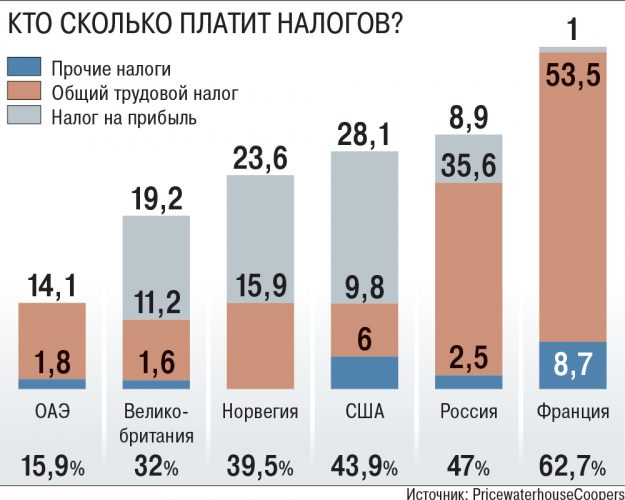Размер налога в других странах