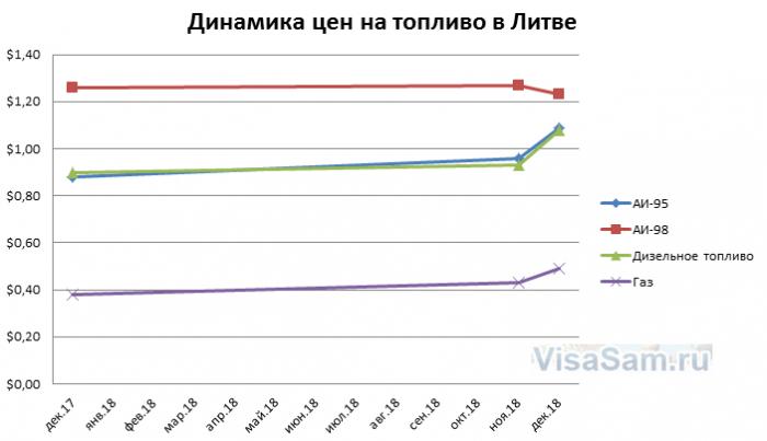 Динамика цен на топливо