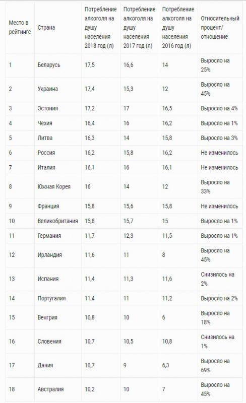 Сводная таблица, показывающая динамику потребления алкоголя за последние годы по данным ВОЗ