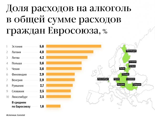 Доля расходов на алкоголь граждан ЕС