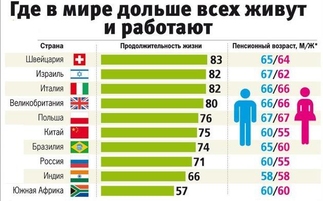 Пенсионный возраст и средняя продолжительность жизни в некоторых странах