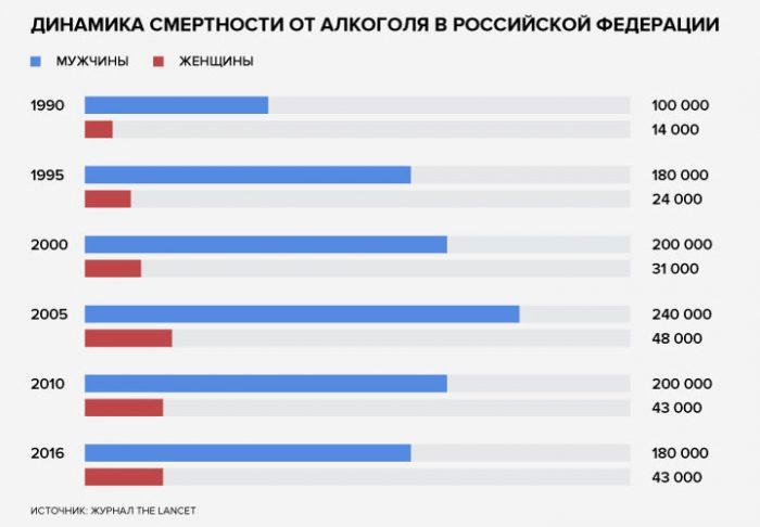 Динамика смертности от алкоголя в России