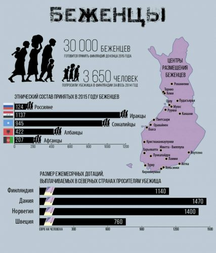 Беженцы в Финляндии