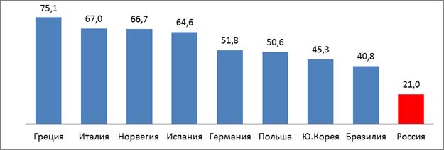 Доля малого и среднего предпринимательства в ВВП различных стран мира