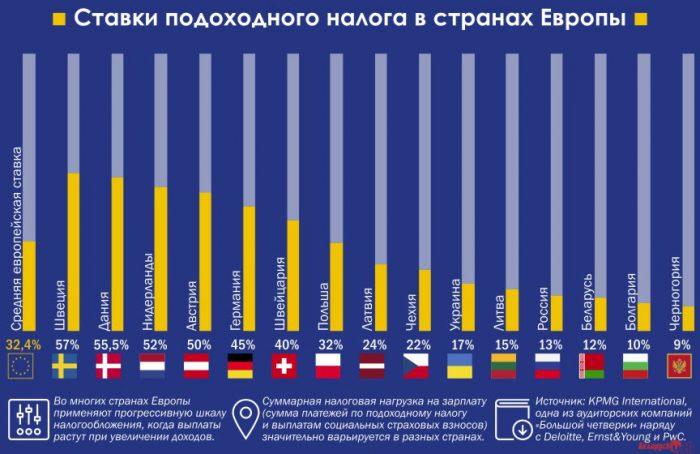 Размер подоходного налога в Европе