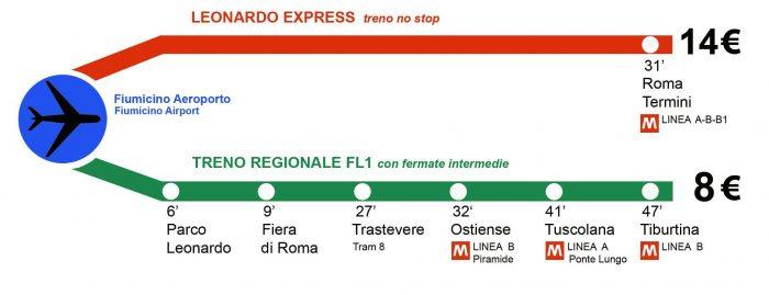 Поезда до Рима.