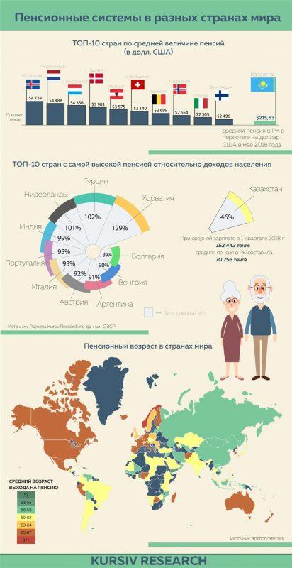 Пенсионные системы в разных странах мира