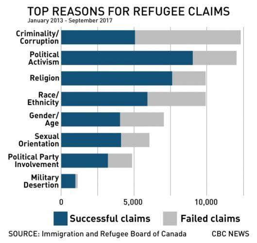 Изображение - Статус беженца в канаде для россиян refugee-reasons-graphic-529x500